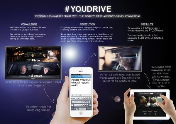 【海外事例紹介】Mercedes-Benz 「You Drive」TVとTwitterの連動企画 | twitter.marketing (280)